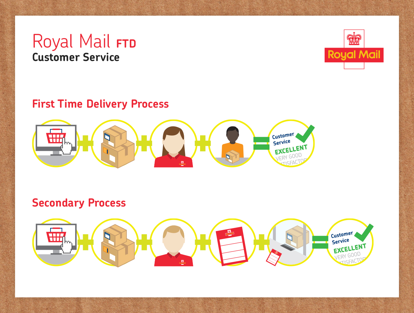 First Time Delivery Graphic Royal Mail